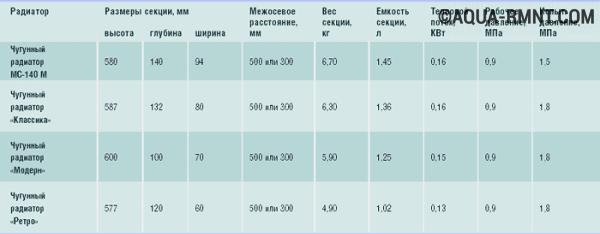 Сводная таблица чугунных радиаторов