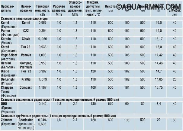 Характеристики стальных радиаторов
