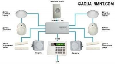 Датчики в системе сигнализации