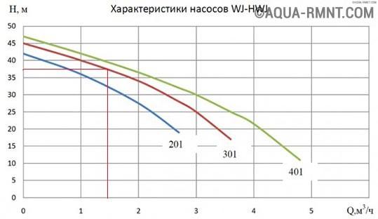 Технические характеристики насосов