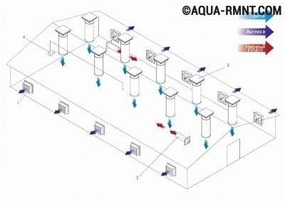 Классическая схема вентиляции