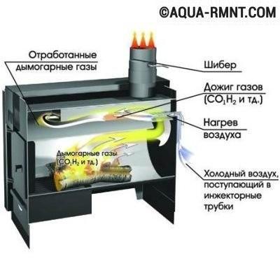 Принцип устройства газогенерирующей печи