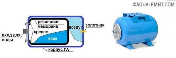 Схема гидроаккумулятора