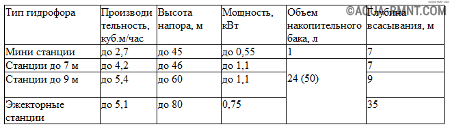 Сравнение насосных станций