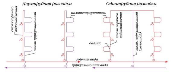 Схемы стояков ГВС