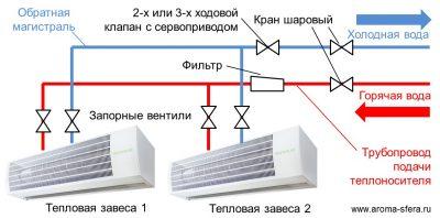 Схема работы водяной тепловой завесы