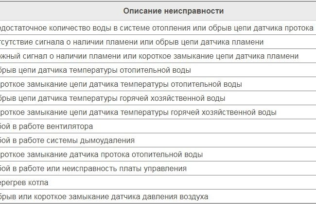 Таблица неисправностей котлов Навьен