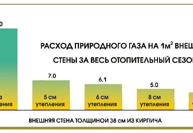 Таблица расхода природного газа