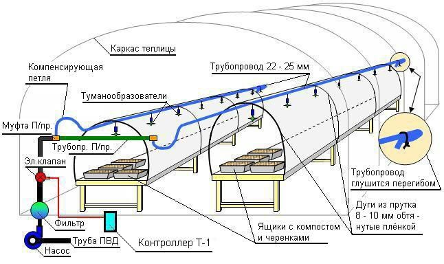 Схема дождевальной системы