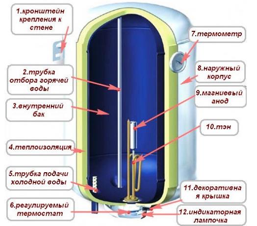 Устройство накопительного электрического водонагревателя