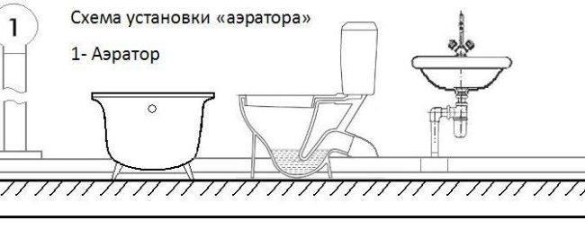Схема канализации в ванной