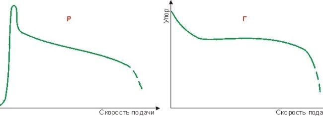 Сравнение разных моделей дровоколов