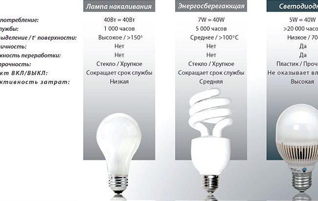 Сравнение технических характеристик ламп разных типов
