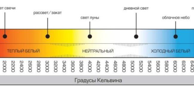 Шкала цветовой температуры для светодиодных ламп