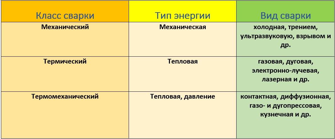 Классы сварки, различающиеся по типу энергии и виду работ