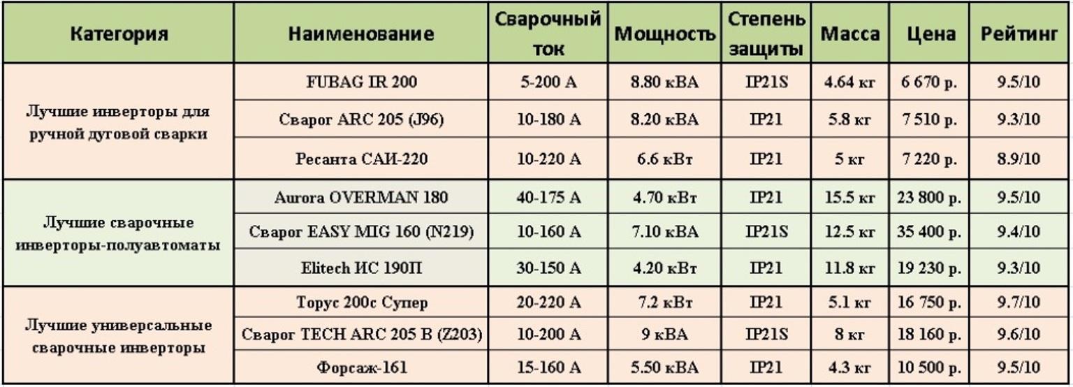 Рейтинг лучших сварочных аппаратов