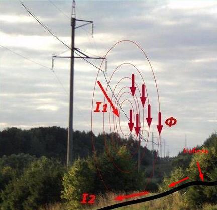 Образование магнитного поля рядом с линиями электропередач