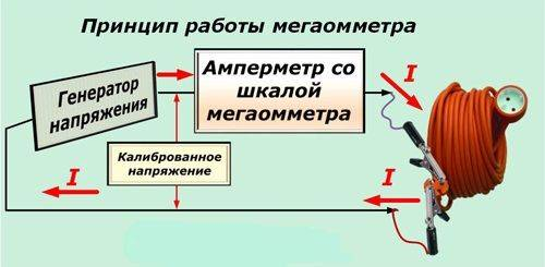 Схема работы мегаомметра