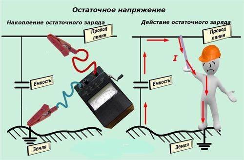 Схема действия остаточного напряжения