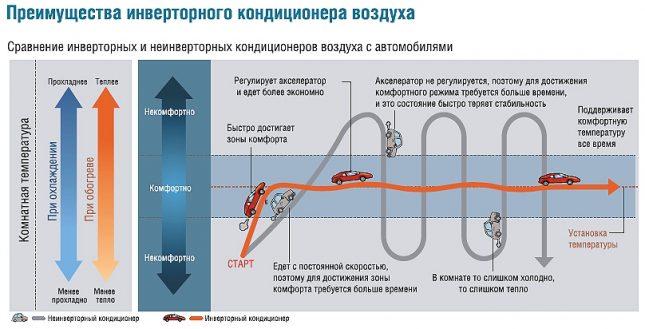 Принцип работы инвертора