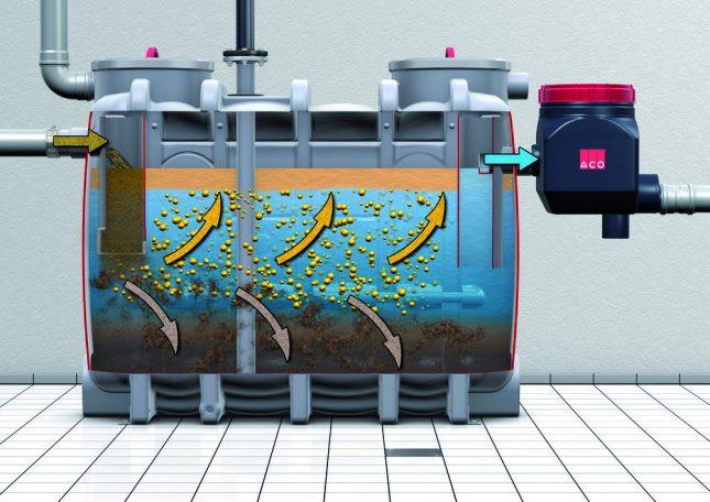 Схема работы жироулавливателя