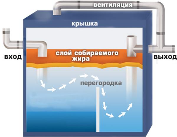 схема жироловки
