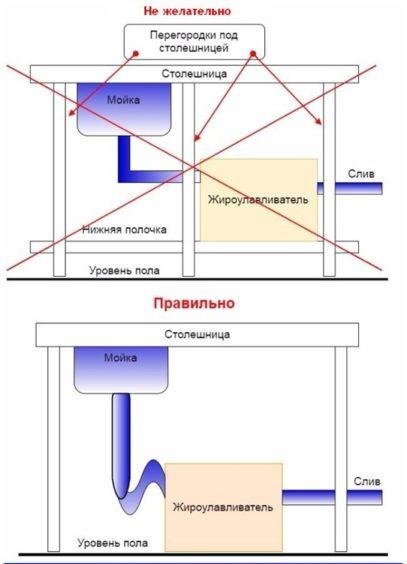 Схема правильной установки жироулавливателя