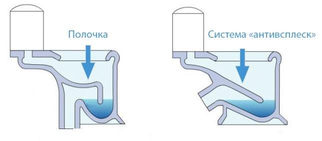 Сравнение системы с полочкой и с наклонной стенкой
