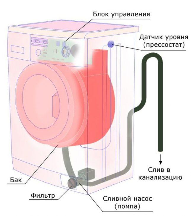 Расположение шланга слива стиральной машины
